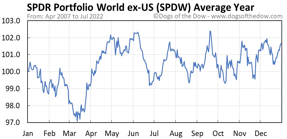 SPDW average year chart