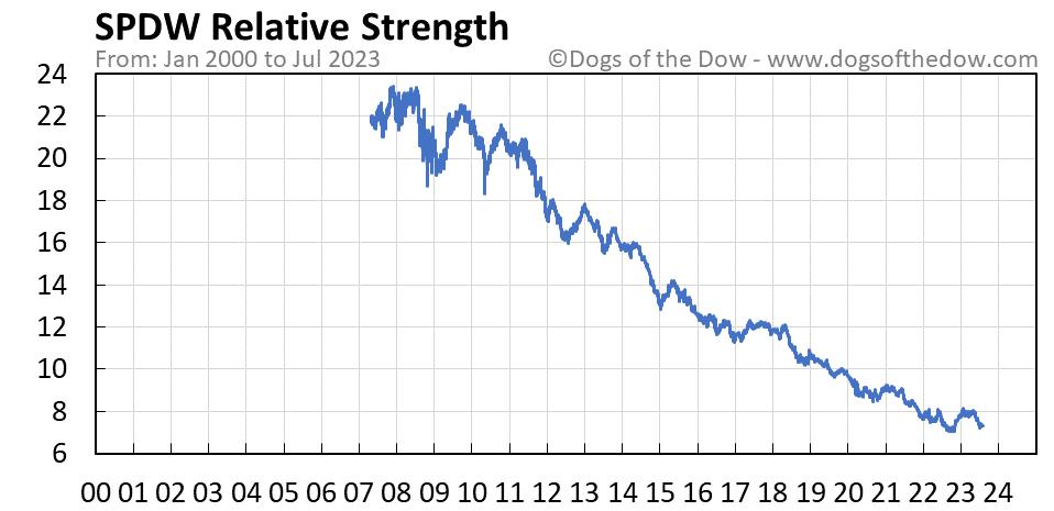 SPDW relative strength chart