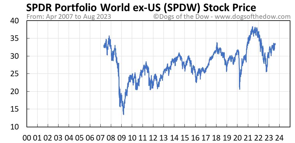 SPDW stock price chart