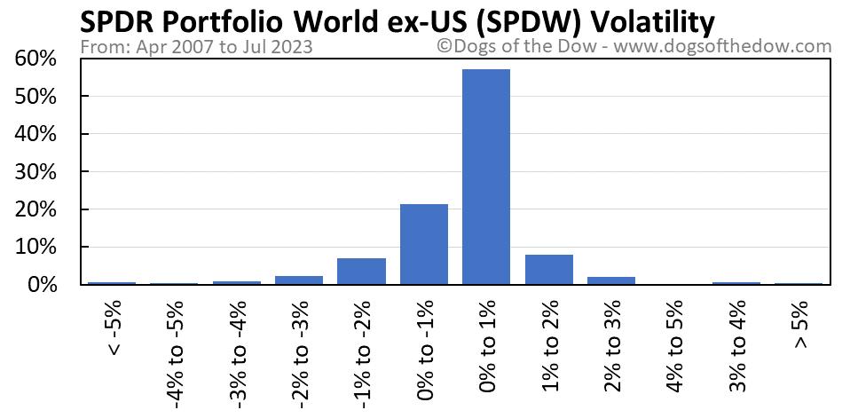 SPDW volatility chart