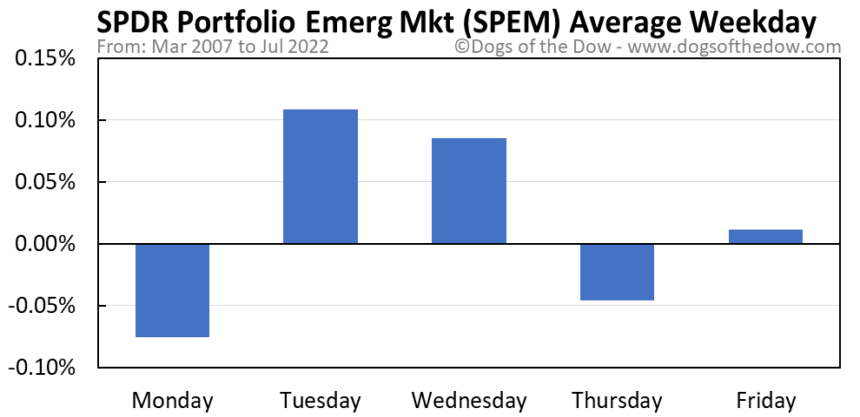 SPEM average weekday chart