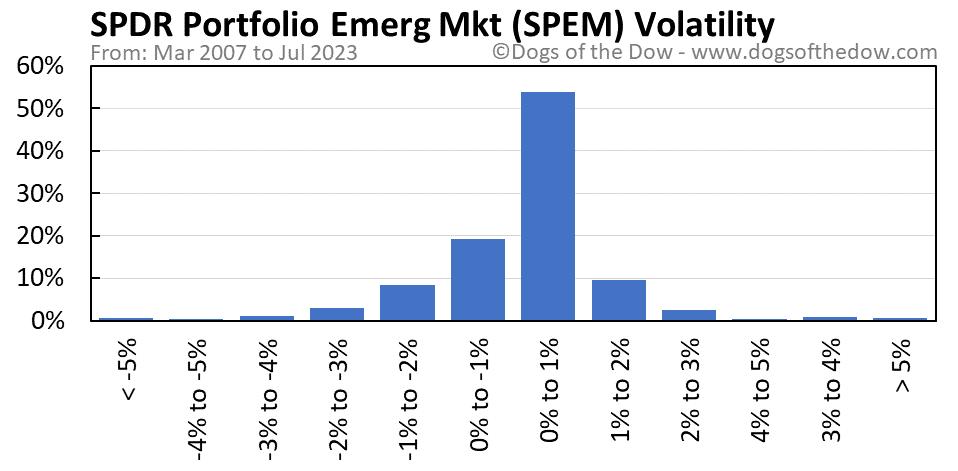 SPEM volatility chart