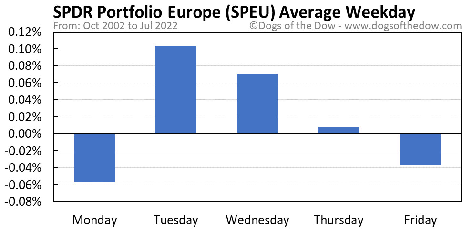 SPEU average weekday chart