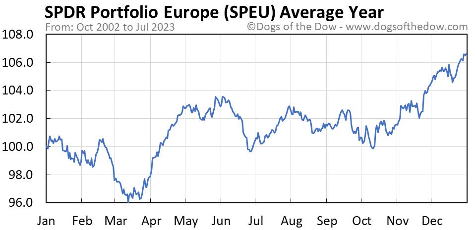 SPEU average year chart