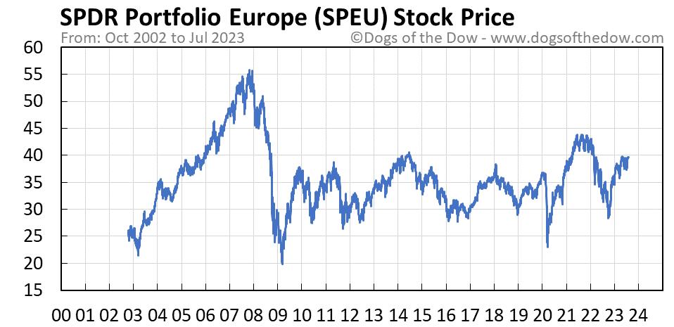 SPEU stock price chart