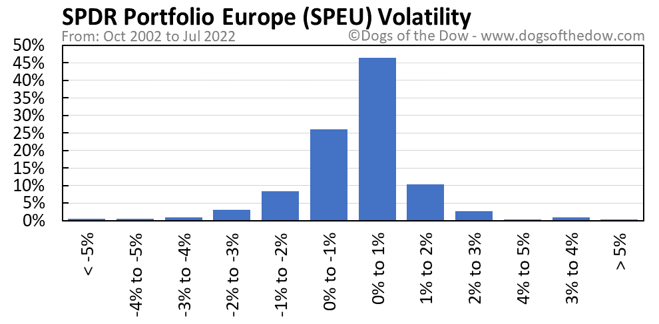 SPEU volatility chart