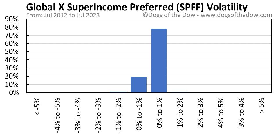 SPFF volatility chart