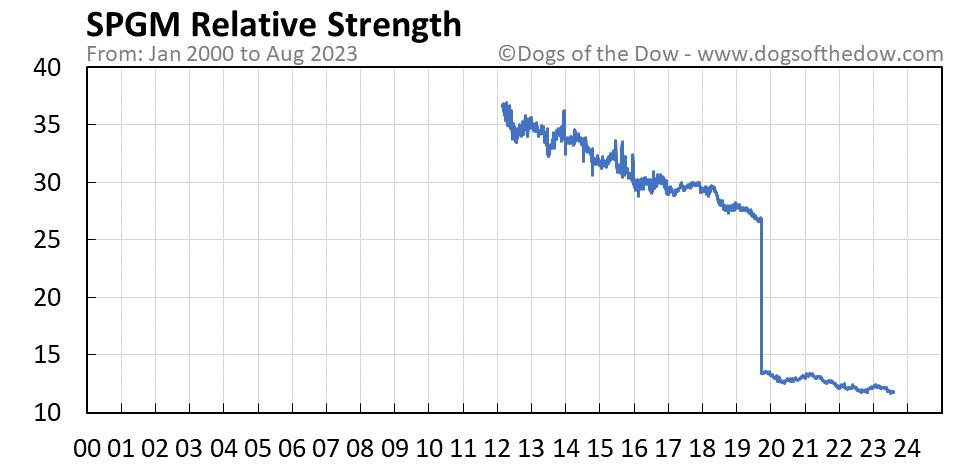 SPGM relative strength chart