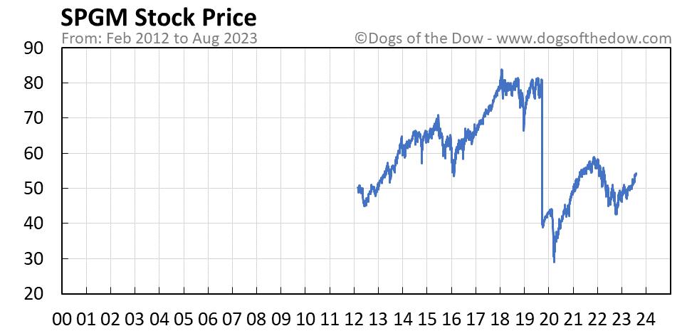 SPGM stock price chart