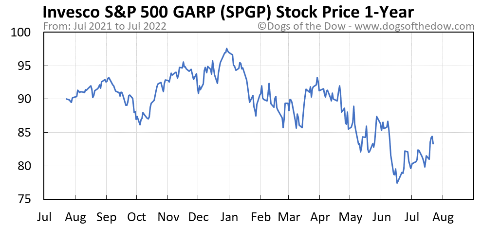 SPGP 1-year stock price chart
