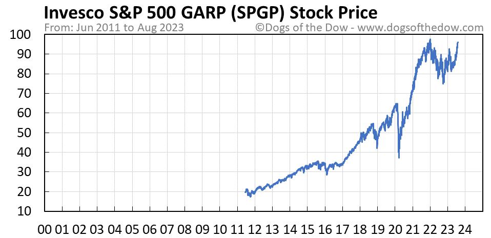 SPGP stock price chart