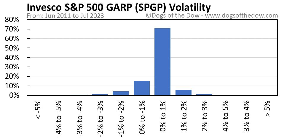 SPGP volatility chart