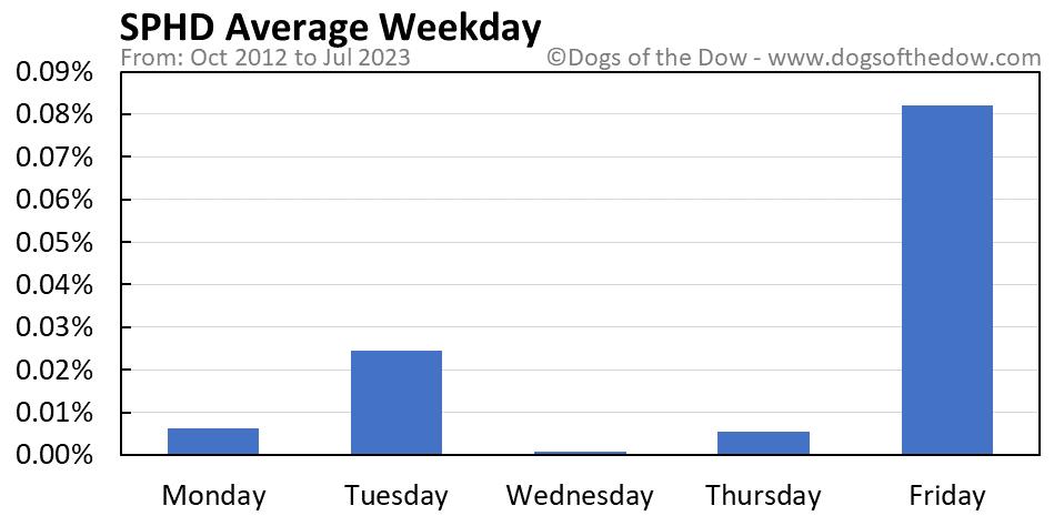 SPHD average weekday chart