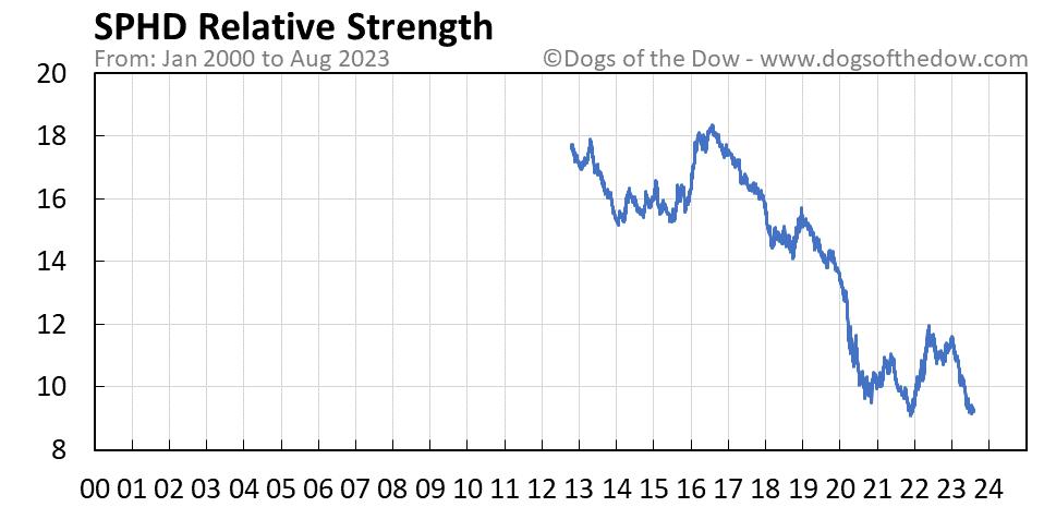 SPHD relative strength chart