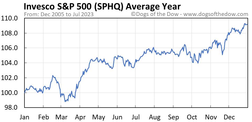 SPHQ average year chart