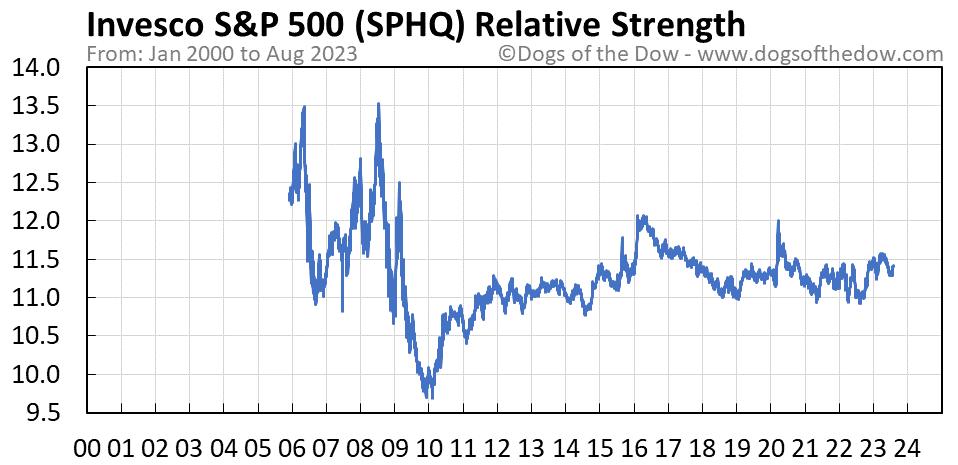 SPHQ relative strength chart