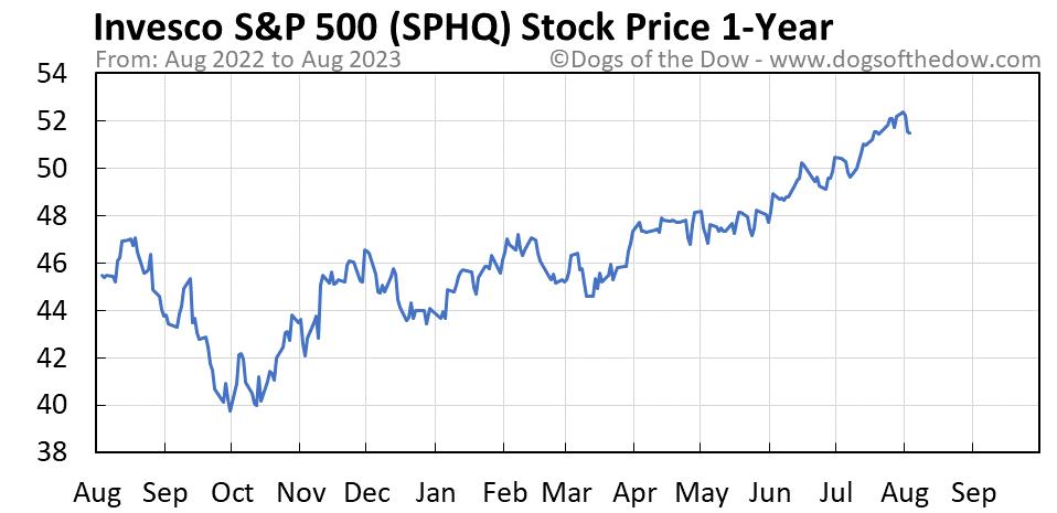 SPHQ 1-year stock price chart