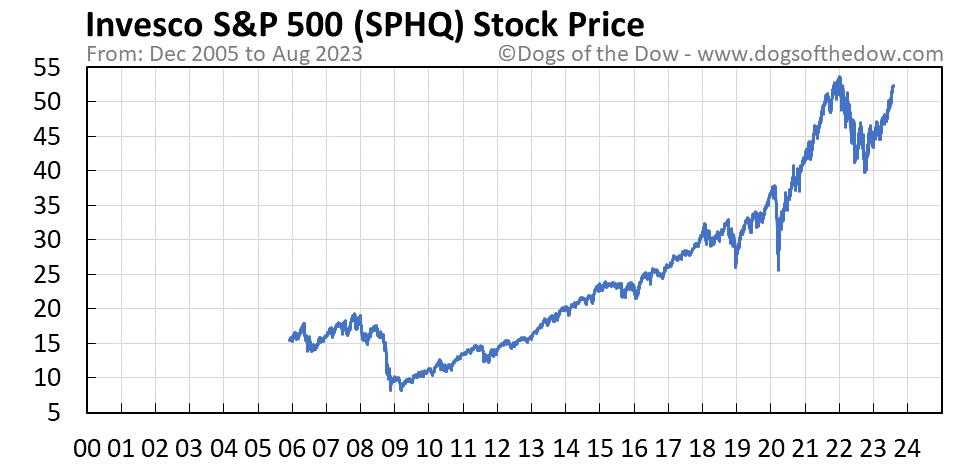 SPHQ stock price chart