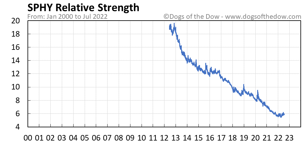 SPHY relative strength chart