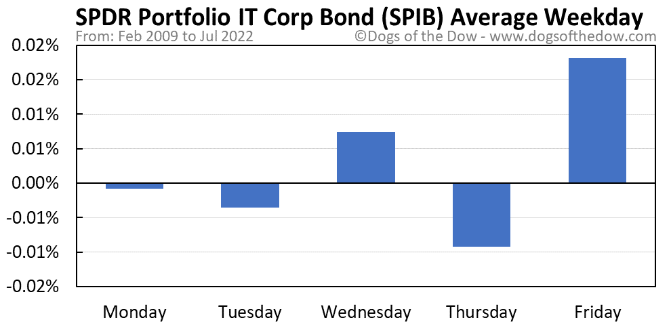 SPIB average weekday chart