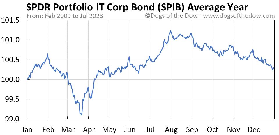 SPIB average year chart