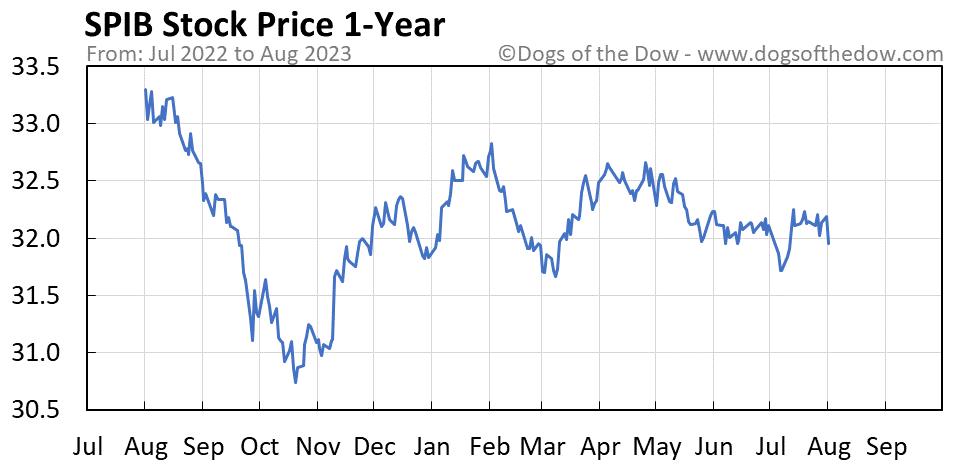 SPIB 1-year stock price chart