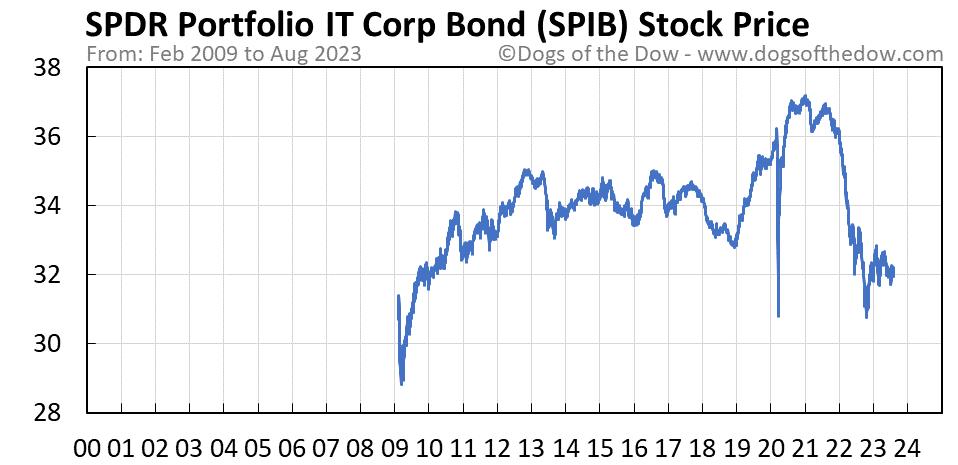 SPIB stock price chart