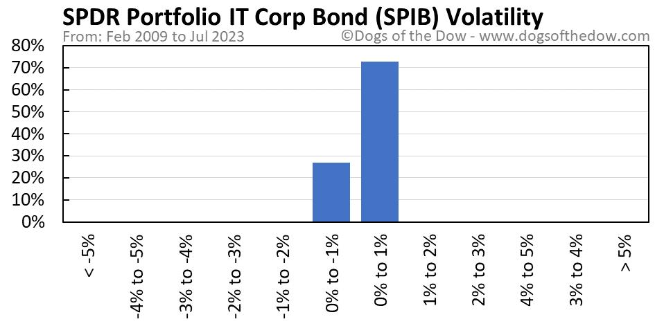 SPIB volatility chart