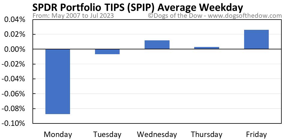SPIP average weekday chart
