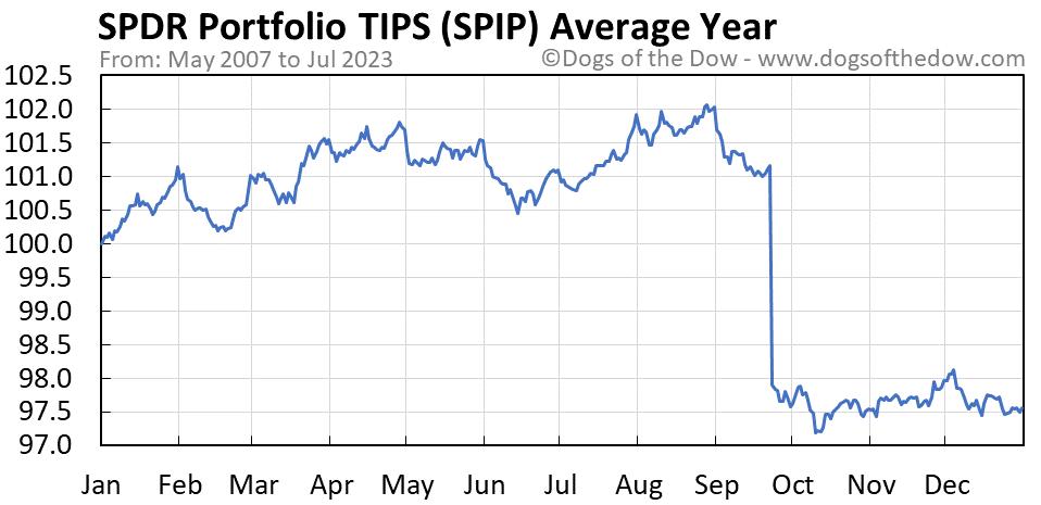 SPIP average year chart
