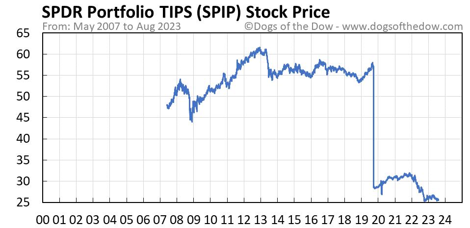 SPIP stock price chart