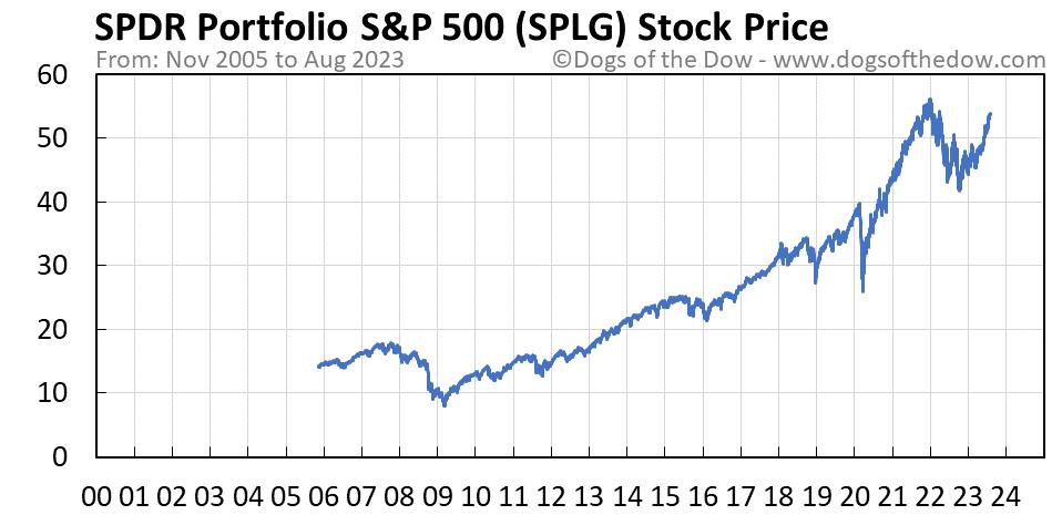 SPLG stock price chart