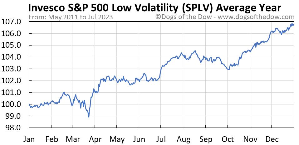 SPLV average year chart