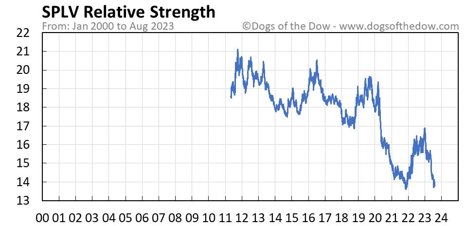 SPLV relative strength chart