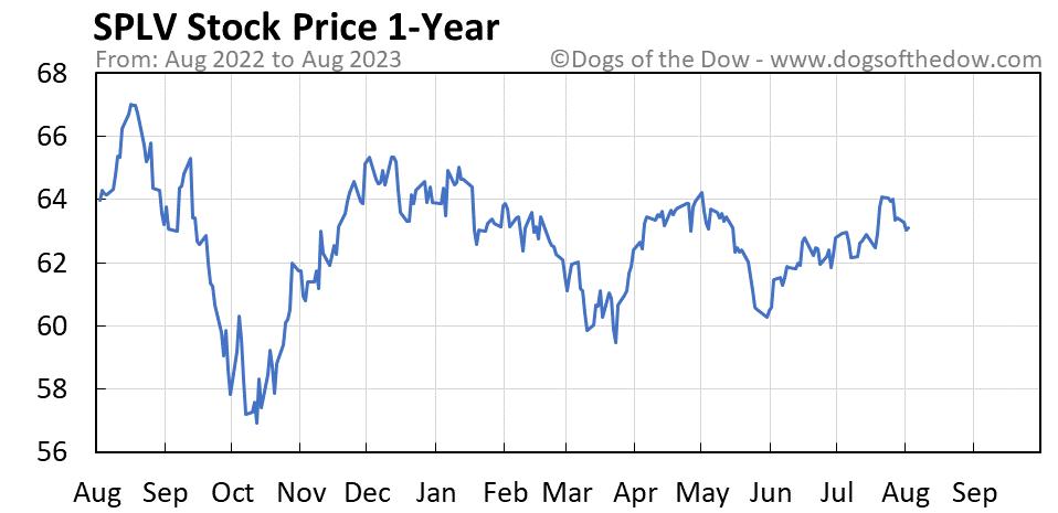 SPLV 1-year stock price chart