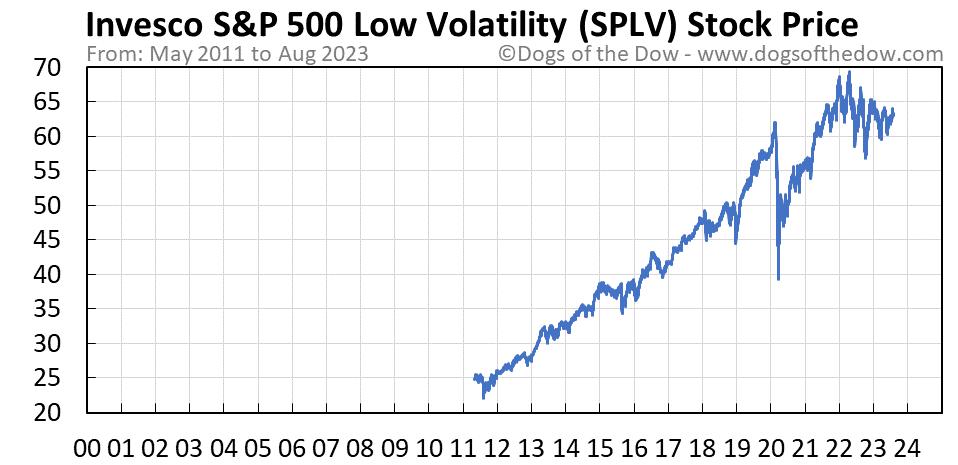 SPLV stock price chart