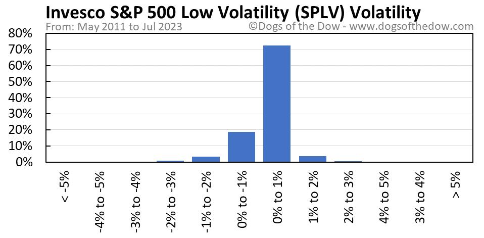 SPLV volatility chart