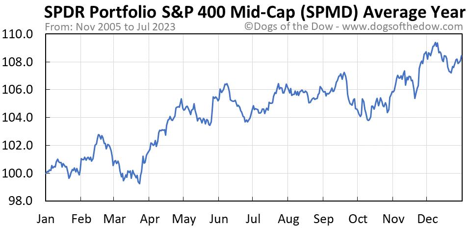 SPMD average year chart