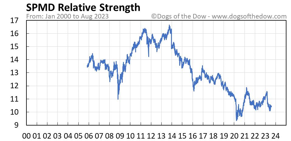 SPMD relative strength chart