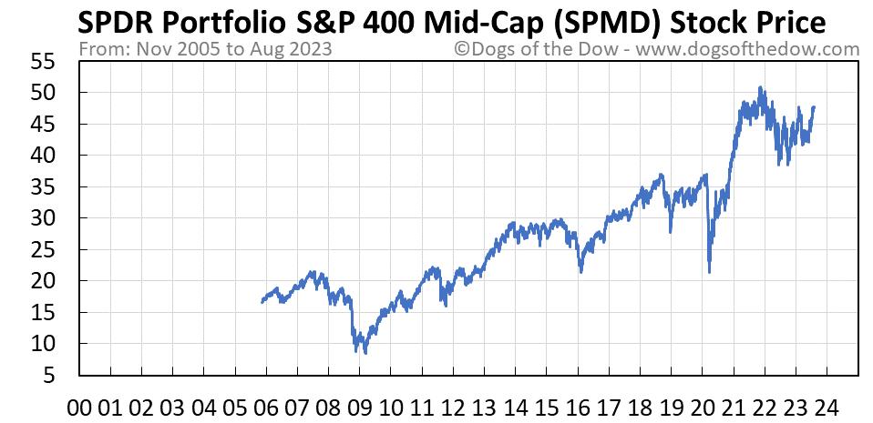 SPMD stock price chart