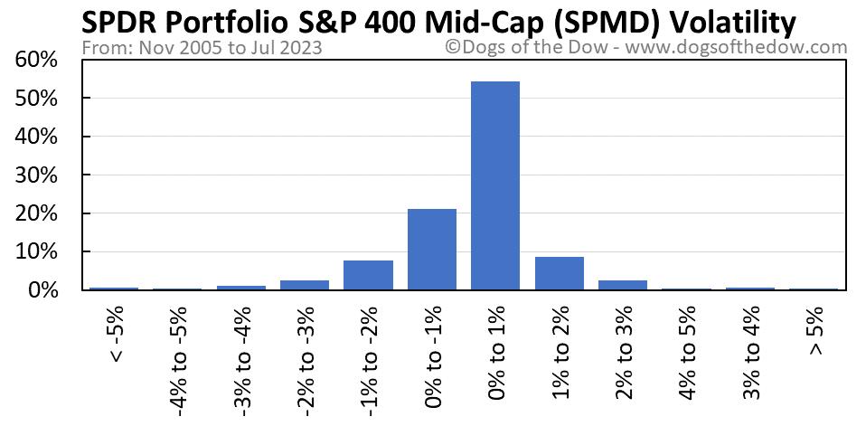 SPMD volatility chart