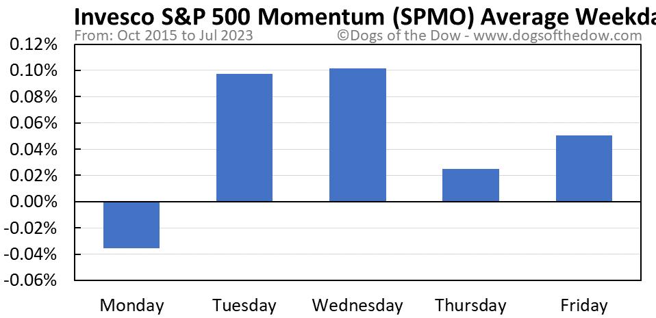 SPMO average weekday chart