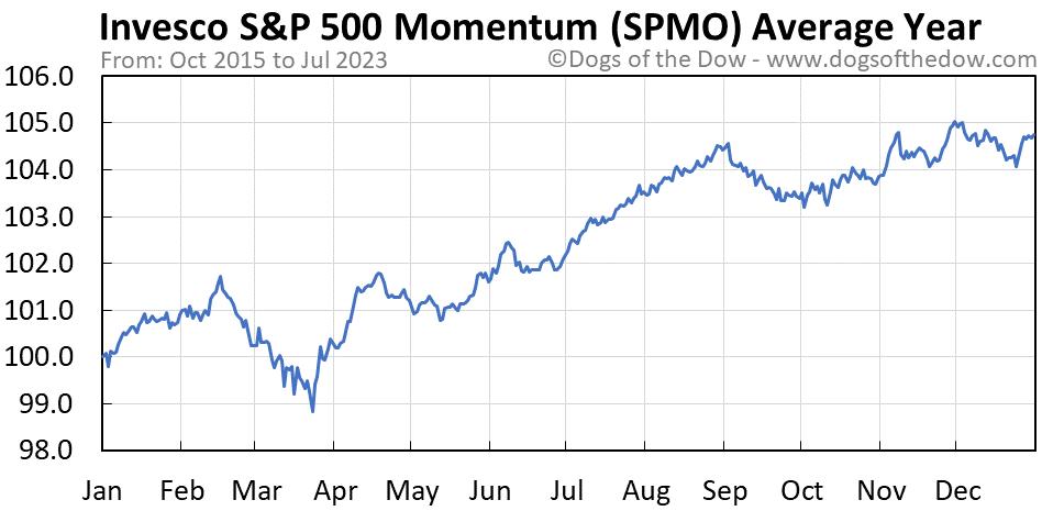 SPMO average year chart