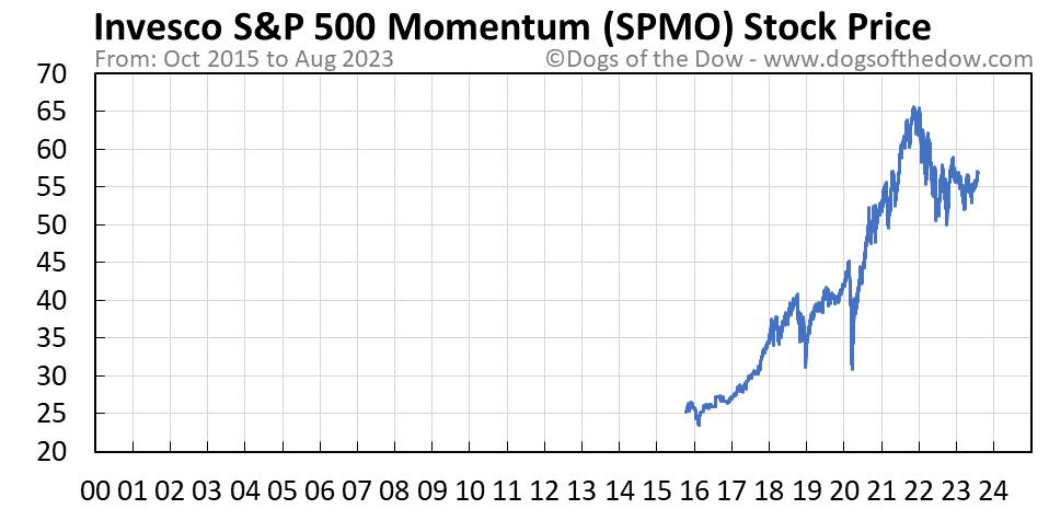 SPMO stock price chart