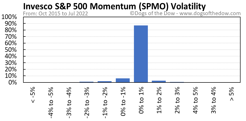 SPMO volatility chart