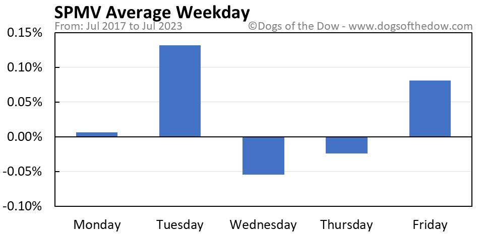 SPMV average weekday chart
