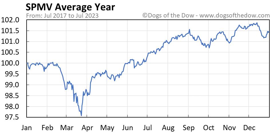 SPMV average year chart