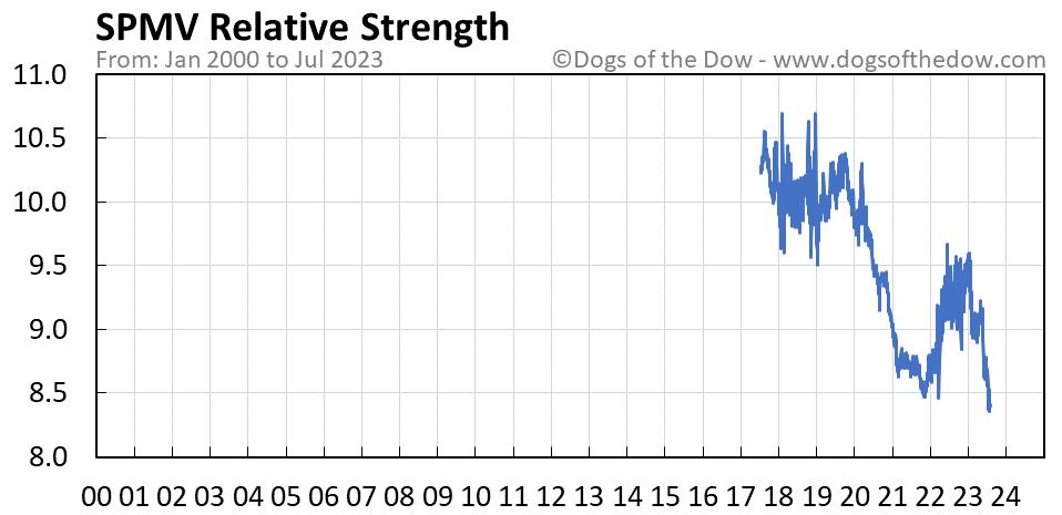 SPMV relative strength chart