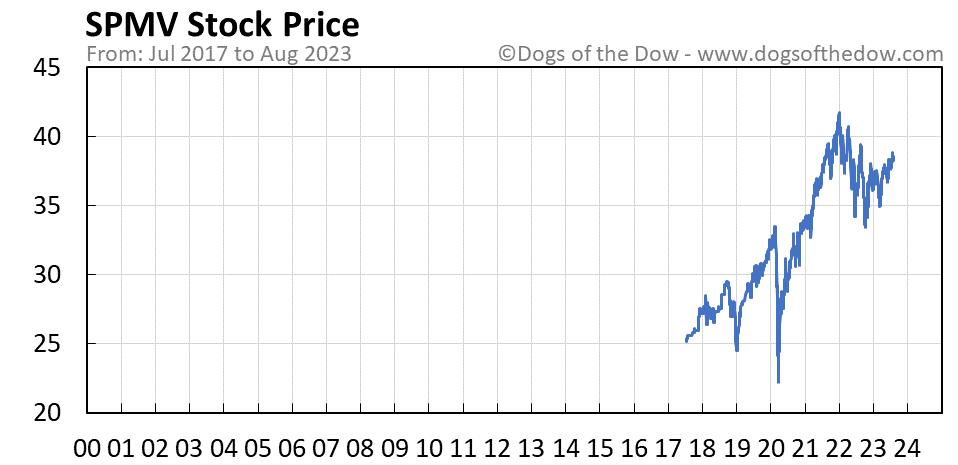 SPMV stock price chart