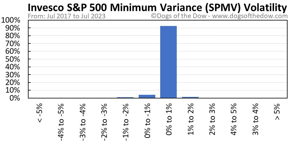 SPMV volatility chart